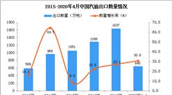 2020年1-4月中国汽油出口量同比增长30.8%