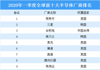 2020年一季度全球半导体厂商排行榜TOP10