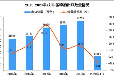 2020年1-4月中国啤酒出口量为11814万升 同比下降3.8%