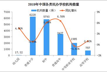 民辦小學數學老師做包子體育老師送外賣 2020中國民辦學校規模有多大?(圖)