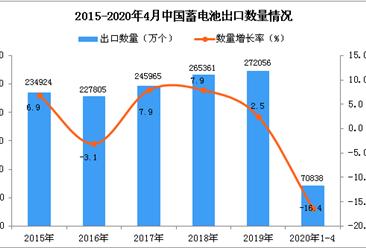 2020年1-4月中国蓄电池出口量同比下降16.4%