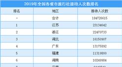 2019年全國各省市旅行社接待人數排行榜(附榜單)