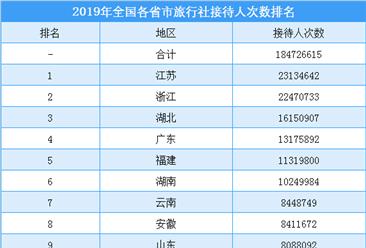2019年全国各省市旅行社接待人数排行榜(附榜单)