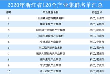 招商引资必看!2020年浙江省120个产业集群名单汇总一览(表)
