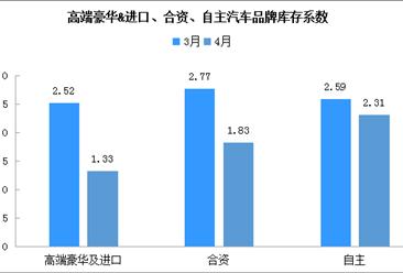 2020年4月汽车经销商综合库存系数1.76(附汽车集群及零部件开发区汇总)