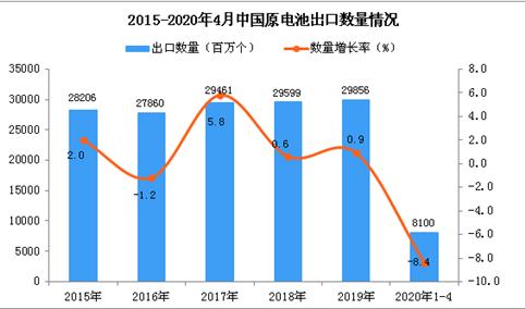 2020年1-4月中国原电池出口量同比下降8.4%