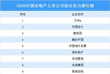 2020中国房地产上市公司综合实力排行榜:万科第一 融创第四(附完整榜单)