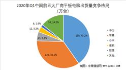 2020年一季度中国平板电脑市场格局分析:华为逆势增长  出货量第一
