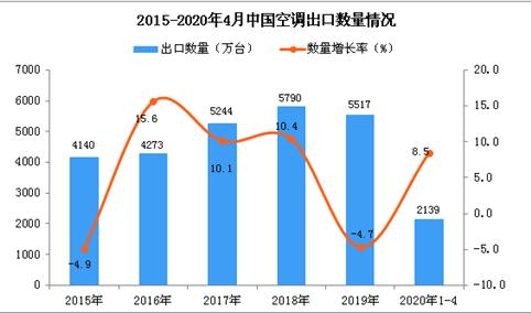 2020年1-4月中国空调出口量为2139万台 同比增长8.5%