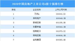 2020中国房地产上市公司A股十强排行榜:万科第一 保利第二(图)