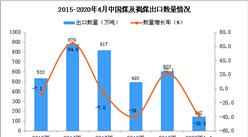 2020年1-4月中国煤及褐煤出口量为142万吨 同比下降38.9%
