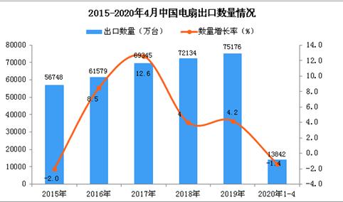 2020年1-4月中国电扇出口量13842万台 同比下降1.4%