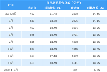 2020年1-4月全国日用品类零售情况分析:零售额同比下降1.2%(表)