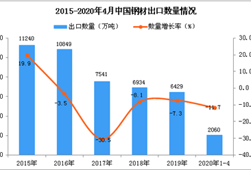 2020年1-4月中国钢材出口量为2060万吨 同比下降11.7%