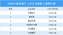 2020中国房地产上市公司港股十强排行榜:恒大第一 碧桂园第二(图)