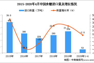 2020年1-4月中国食糖进口量及金额增长情况分析