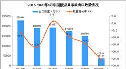 2020年1-4月中国液晶显示板出口量为37153万个 同比下降25.9%