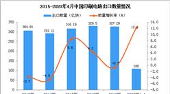 2020年1-4月中国印刷电路出口量为108亿块 同比增长12.3%