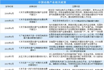 动漫产业关联性强 国家大力支持动漫产业发展(附政策汇总)