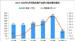 2020年1-4月中国水海产品进口量为147万吨 同比增长4.5%