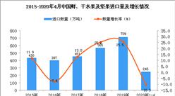 2020年1-4月中国鲜、干水果及坚果进口量为245万吨 同比下降10.3%