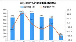 2020年1-4月中国船舶出口量同比下降33.7%