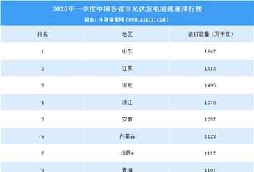 2020年一季度中国各省市光伏发电装机量排行榜