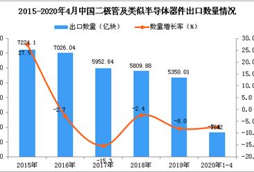 2020年1-4月中国二极管及类似半导体器件出口量为1642亿块 同比下降7.4%