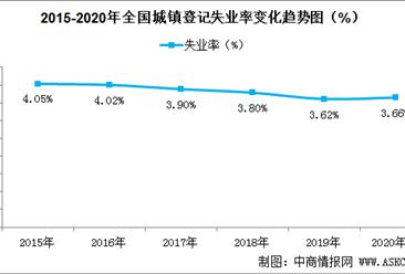 2020年一季度全国城镇登记失业率3.66%  就业形势较往年严峻