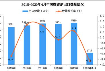 2020年1-4月中国微波炉出口量同比下降8.6%