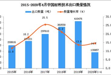 2020年1-4月中国材料技术出口量同比增长14.7%