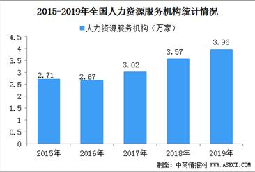 2019年度人力资源服务业发展报告:全国共3.96万家人力资源服务机构(图)