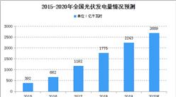 2020年中国光伏市场规模及未来发展趋势预测(图)
