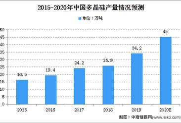 2020年中国多晶硅市场规模及未来发展趋势预测(图)