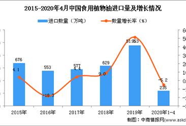 2020年1-4月中国食用植物油进口量为235万吨 同比下降5.2%