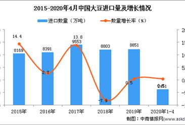 2020年1-4月中国大豆进口量为2451万吨 同比增长0.5%