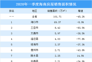 海南楼市降温明显:2020年一季度海南房屋销售面积同比减少45.2%(图)
