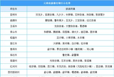 云南省旅游名镇公示名单出炉:共67个旅游名镇(附完整名单)