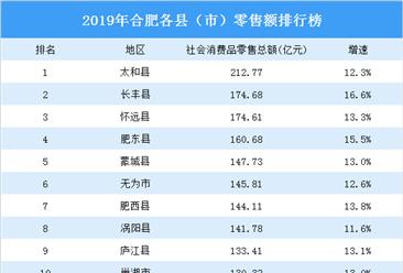 2019年合肥零售行业发展现状分析:县域消费市场发展不平衡(图)