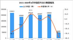 2020年1-4月中国货车出口量同比下降36.1%