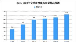 2020年全球光伏行业现状及发展前景预测分析(图)