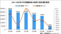 2020年1-4月中国液晶显示板进口量及金额增长情况分析