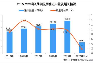 2020年1-4月中国原油进口量为16761万吨 同比增长1.7%