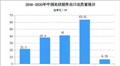 2020年中国光伏行业存在问题及发展前景预测