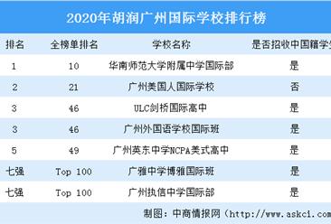 2020年胡潤廣州國際學校排行榜:華師附中國際部第一(圖)