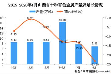 2020年1-4月山西省十种有色金属产量为30.76万吨 同比下降15.56%