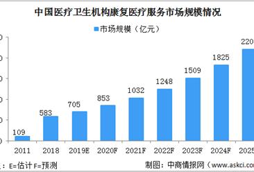 毕马威国际:2021年中国康复医疗市场规模将突破千亿(图)