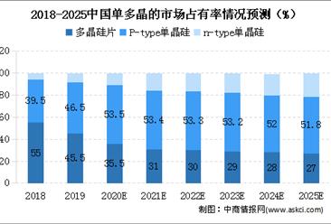 2020年中国单晶硅市场现状及发展趋势预测分析