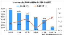 2020年1-4月中国材料技术进口量同比下降9.7%