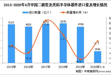 2020年1-4月中国二极管及类似半导体器件进口量同比下降1.3%